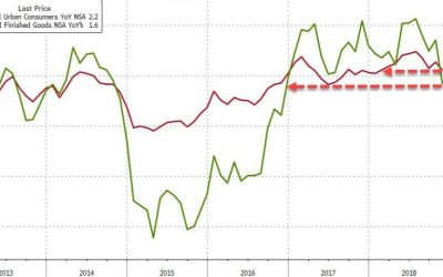 Consumer Price Inflation Weakest Since January But Goods Prices Rise Fastest In 5 Years