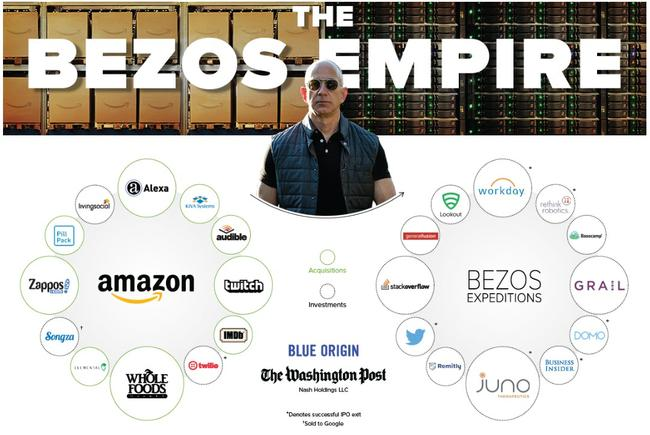 Visualizing The Jeff Bezos Empire In One Giant Chart | GLA ...