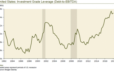 Corporate Debt Is At Risk Of A Flash Crash