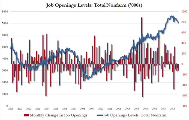 Job Openings Plunge To 17 Month Low As Slide In Hiring, Quitting Confirms Job Market Slowdown