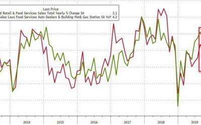 Consumer Loses Faith As Annual Retail Sales Growth Slows Dramatically