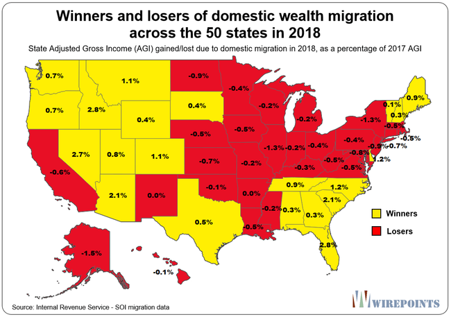 New IRS Data Reveals Winners & Losers Of Wealth Migration Across 50 States