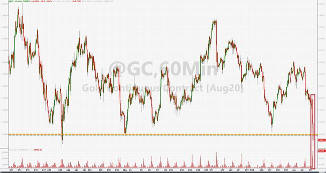 Gold Is Getting Monkeyhammered... | Zero Hedge