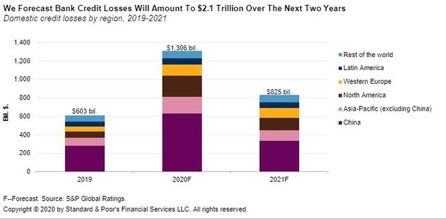 S&P Forecasts $2.1 Trillion In Global Bank Credit Losses Over Next Two Years
