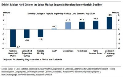 "Payrolls Preview: Just How ""Big"" Will Friday's ""Big Number"" Be"