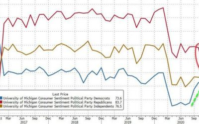UMich Consumer Confidence Slides, Republican Hope Hammered