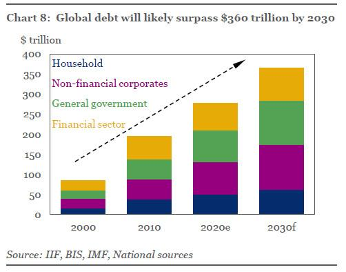 """Surreal Debt Tsunami"": IIF Shocked To Forecast Global Debt Hitting $360 Trillion In Ten Years"