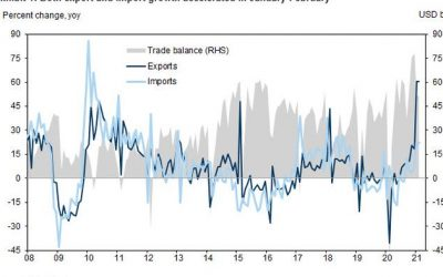 China Exports Jump By Most Ever As Global Economy Redlines