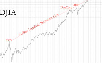 Dow Jones Industrial Average Versus 92-Year Resistance Line