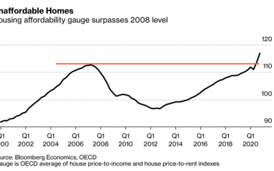 """""""World's Frothiest Housing Markets"""" Flash 2008-Style Warnings"""