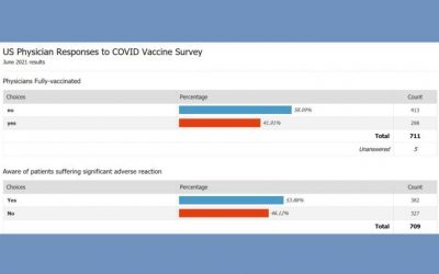 Majority of Physicians Decline COVID Shots, according to Survey