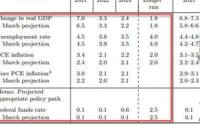 Powell Is Promoting A Public Perception Of Inflation That Is False: Fed Admits It In New Forecasts