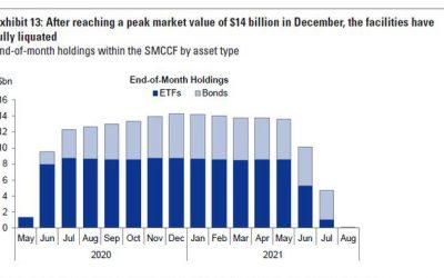The Fed Has Liquidated Its Entire Corporate Bond Portfolio