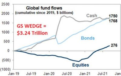 """Goldman: """"This Needs To Change Before A Larger Correction Can Occur"""""""