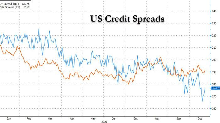 What's Behind The Eerie Calm In Corporate Credit