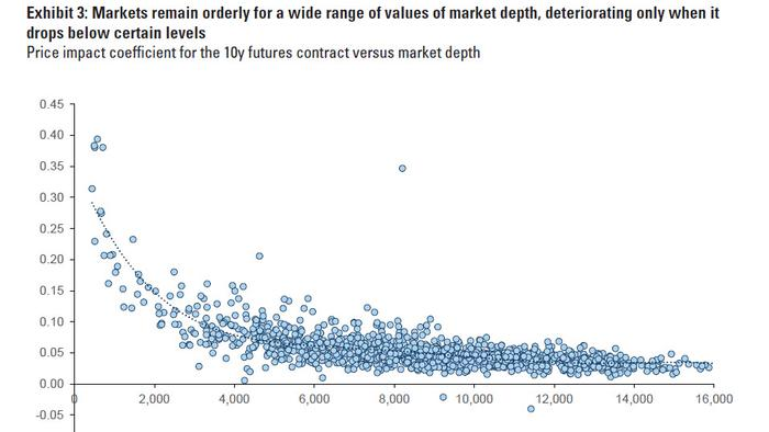 How Much Liquidity Is In The US Treasury Market